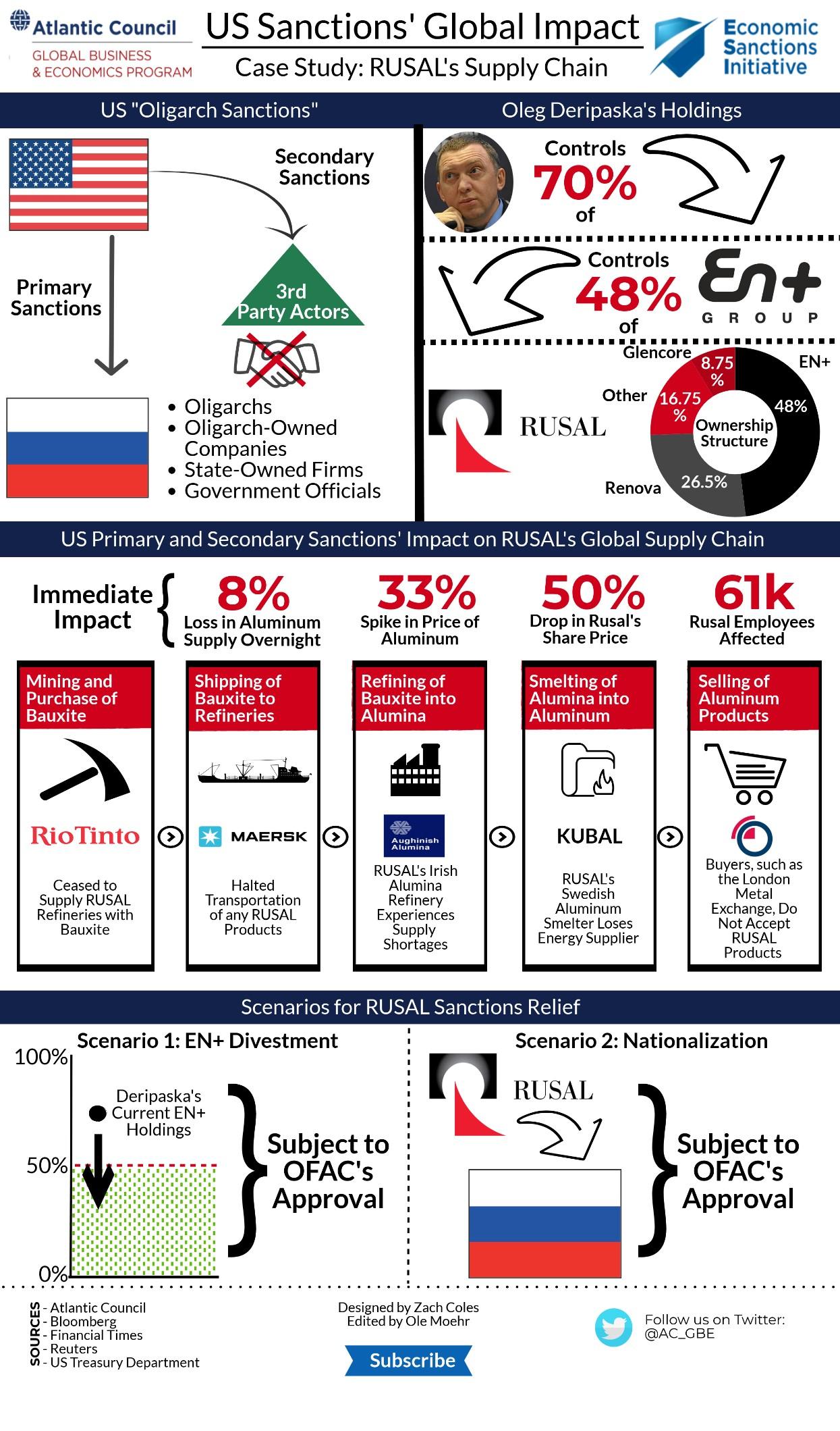 Sanctions Graphic