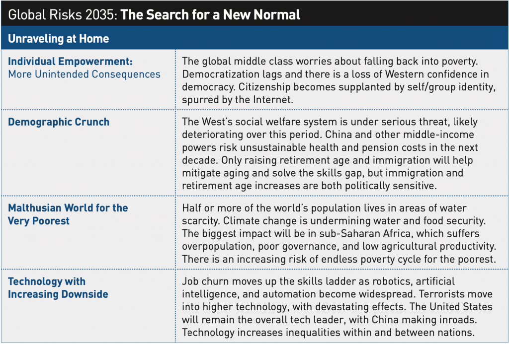 Global Risks 2035 The Search For A New Normal Atlantic Council